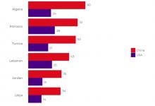 صورة استطلاع: العرب يثقون في الصين أكثر من أمريكا